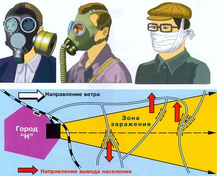 Эвакуация во время поражения химически ядовитыми веществами